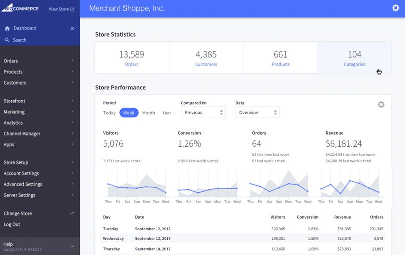 BigCommerce Sales Dashboard