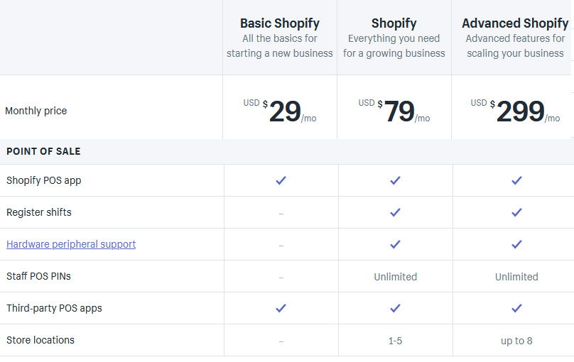 Shopify Pricing Plans Next to POS Features