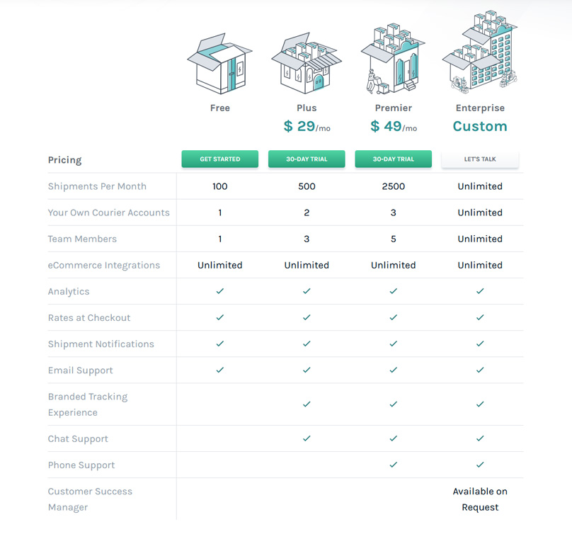 Easyship Pricing Plans